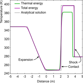 Energy Equation in OpenFOAM
