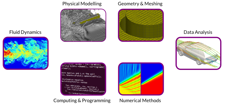 Components of CFD
