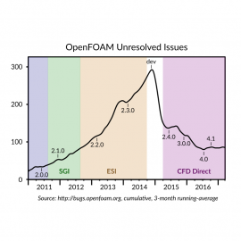 OpenFOAM Unresolved Issues 2011-2017