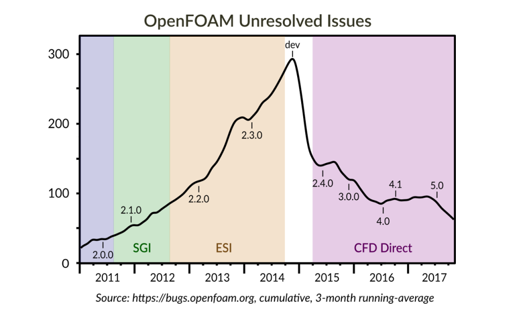 OpenFOAM Unresolved Issues - Sustainable OpenFOAM Development