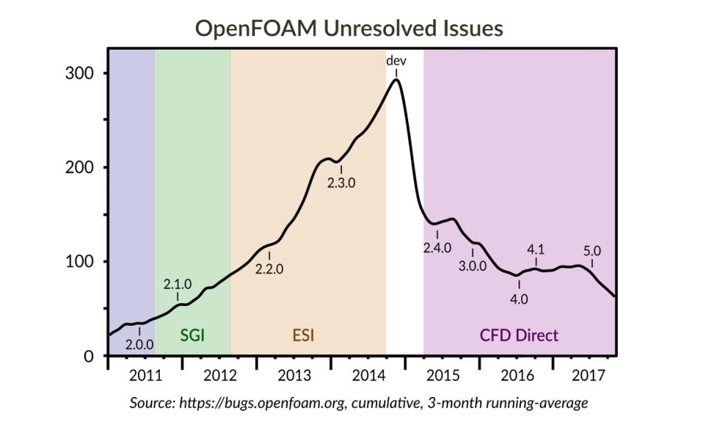 OpenFOAM Unresolved Issues - Sustainable OpenFOAM Development