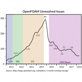 OpenFOAM Unresolved Issues March 2018