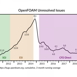 OpenFOAM Unresolved Issues 2011-2019