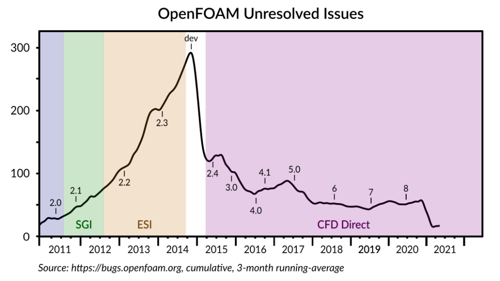 OpenFOAM Unresolved Issues